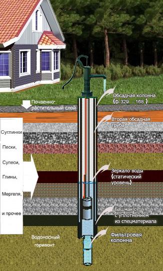 Схема устройства скважины.