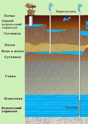 Схема водных горизонтов