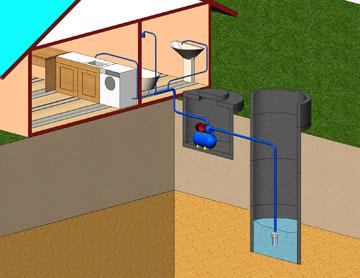 Водопровод коттеджа